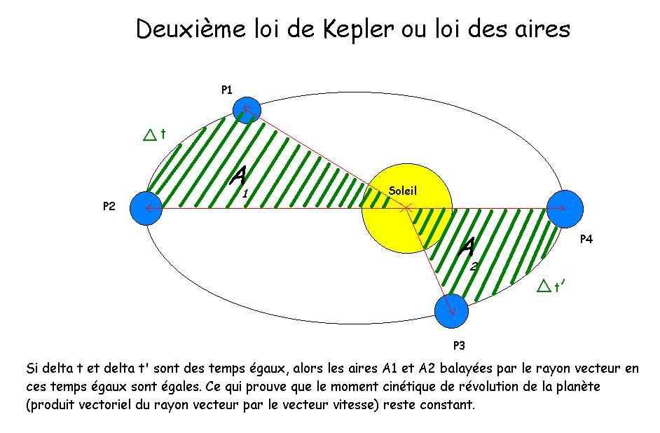 deuxieme loi de kepler